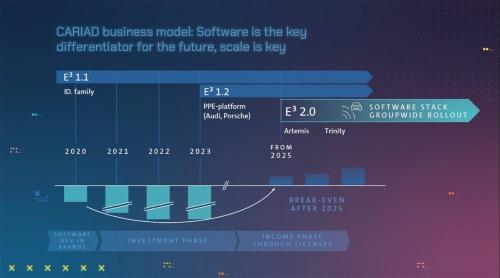 図2 25年までにグループ統一の新しいソフトPFを開発する