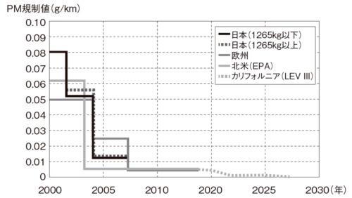 図1 ディーゼル乗用車に対するPM規制値の推移