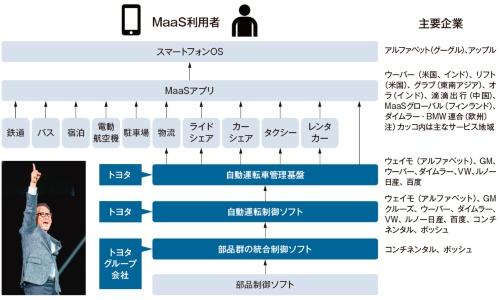 図1 トヨタはMaaS運営者に自動運転基盤を提供