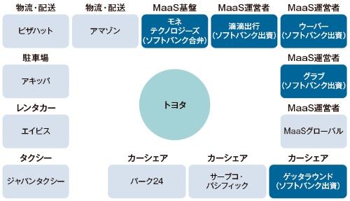 図1 トヨタのMaaS関連での提携・出資先
