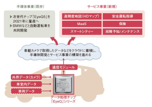 図2 半導体事業とサービス事業の両輪を回す
