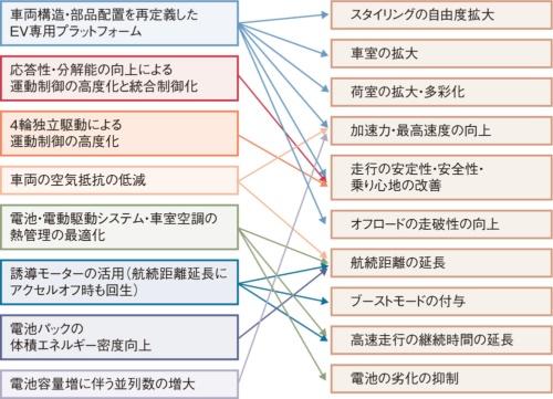 図1 主なEVの開発・設計における差異化のアプローチ