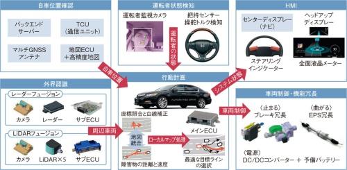 図1 自動運転システムの構成