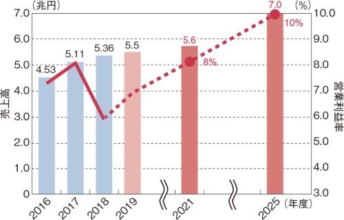 図2 売上高を2025年度に7兆円に