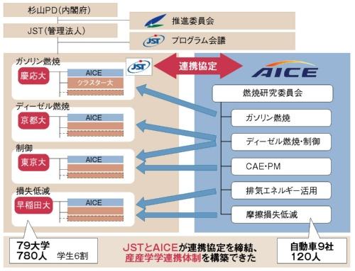 図1 SIP燃焼の研究体制