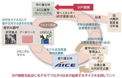 図3 科学をモデル化して産が活用する