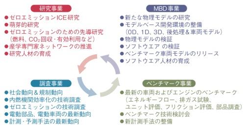 図3 AICEの成果を支える4事業