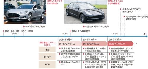 図2 2~3年ごとに自動運転システムを強化