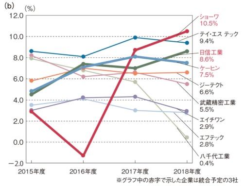 図2 ホンダ系列の主な部品メーカーの売上高と営業利益率