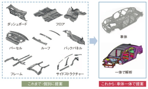 図1 部品単体から車両一体での提案に移行(ジーテクト)