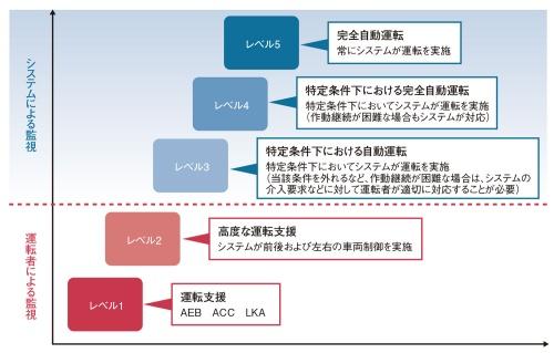 図1 日本における自動運転・先進運転支援システムのレベル分け