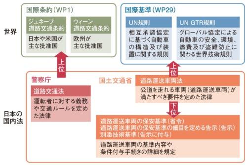 図1 道路交通に関わる国際条約・基準と日本の法制度