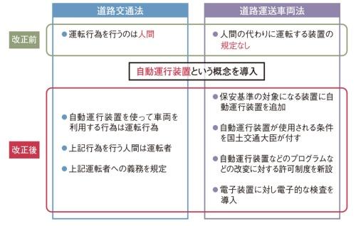 図2 道路交通法と道路運送車両法における今回の改正の大枠
