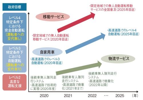 図4 日本政府が掲げる自動運転に関する実現目標