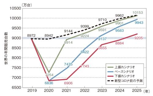 図1 2019年並みの9000万台へ復調するまで数年必要