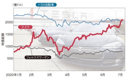 図1 テスラの時価総額がトヨタを抜いて業界トップに