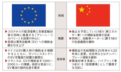 図2 欧州や中国はEVの普及と経済再生を同時進行に