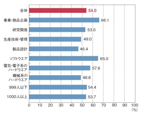 図2 直近1カ月における、あなたと担当業務が同じグループでのテレワークの実施割合は平均するとどのくらいですか(ひとつだけ)