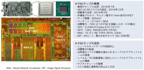 図2 テスラが自前で開発したFSDチップ