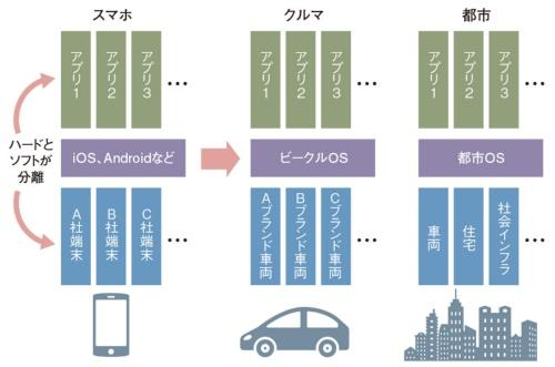図2 ハードとソフトが分離