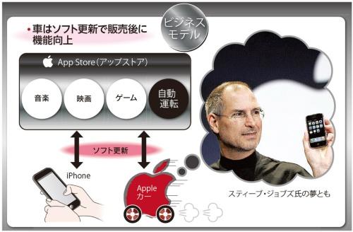 図1 アップルカーは車のビジネスモデルを変えるか