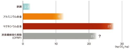 図1 CFRPとアルミの環境性能は低いのか