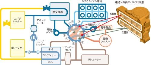 図3 オクトバルブがクーラントの流れを集中制御