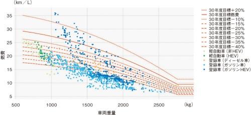 図1 日本国内で販売されている現行車の燃費と2030年度燃費基準