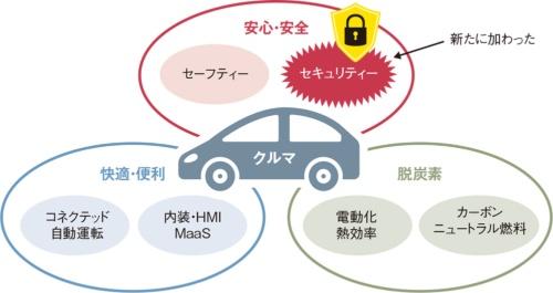 """図1 クルマの""""安心・安全""""にセキュリティーが加わった"""