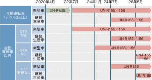 図2 日本における自動車セキュリティーの義務化スケジュール