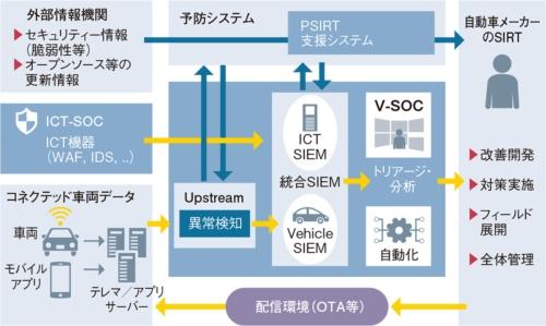図2 富士通/アップストリームが採用する集中型のV-SOC