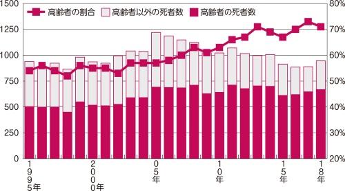 〔図1〕死亡者数は23年前と同水準