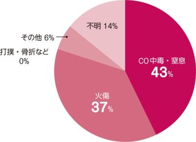 〔図2〕火災死亡原因の4割はCO中毒