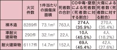 〔図3〕防耐火仕様でもCO中毒死が多い