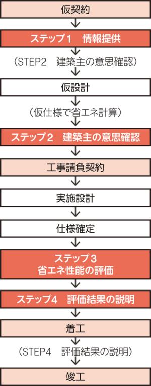 〔図3〕請負契約後に省エネ性能を評価