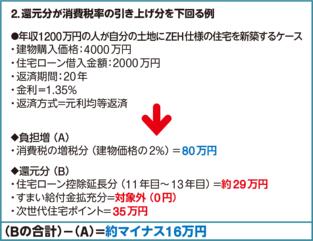 (資料:日経ホームビルダー)