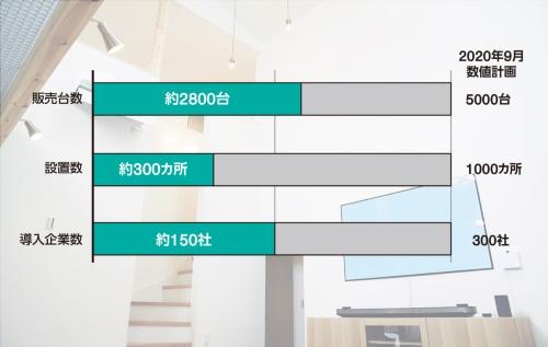 〔図1〕v-exは2020年9月までに5000台の販売計画