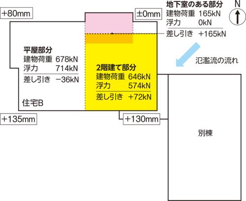 〔図1〕平屋部分は浮力が上回る