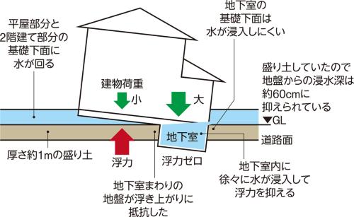 〔図2〕地下室が浮き上がりを抑制