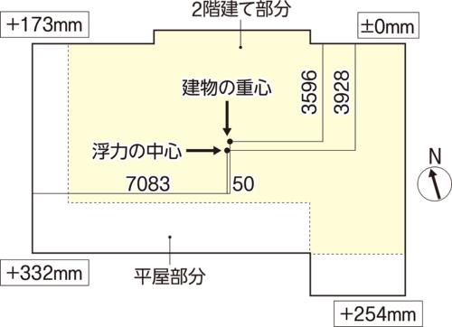 〔図1〕建物の重心と浮力の中心がずれる