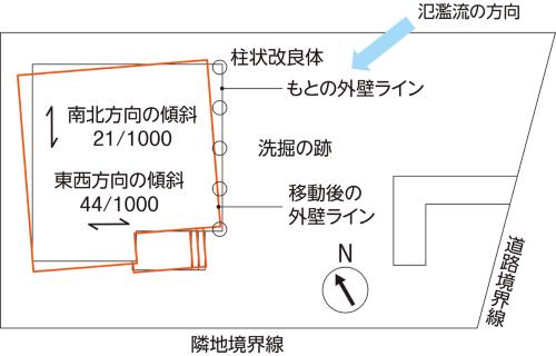 〔図3〕建物位置が55cm移動