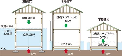 〔図1〕布基礎の2階建ては浮力が生じにくい