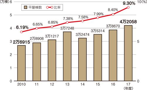 〔図1〕平屋の新設着工棟数と比率の推移