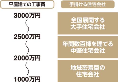 〔図2〕住宅会社の規模に応じて異なる住宅価格