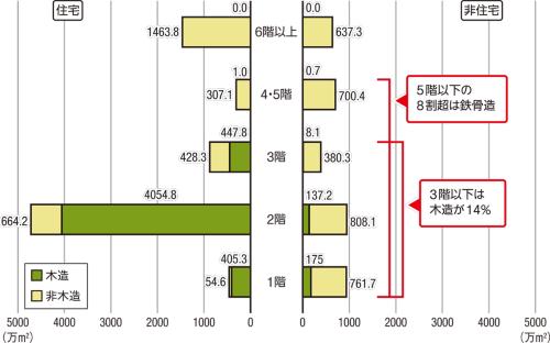 〔図1〕低層の非住宅で木造の広がる余地は大きい