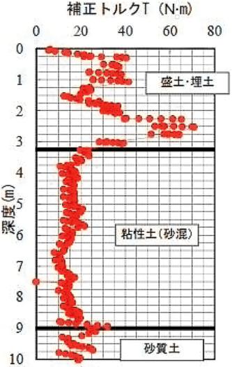 〔図1〕盛り土の不均質さを調べる