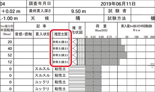 ジャパンホームシールドが別の宅地で実施したSWS試験のデータ。注意喚起のために、推定土質欄に「盛土」と記載している(資料:ジャパンホームシールド)