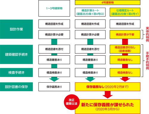 〔図1〕建築基準法の「4号建築物」に構造図書の保存を義務付け