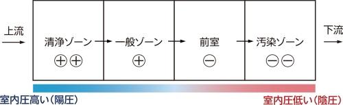〔図1〕病院では気圧差で気流を制御