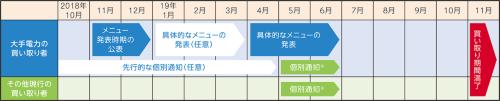 〔図2〕卒FITユーザーに期間満了を個別通知